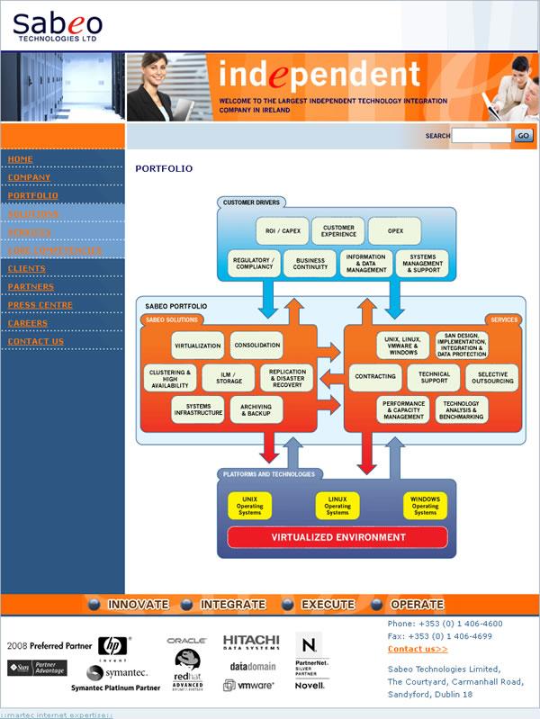 Sabeo Technologies Dublin Website Design